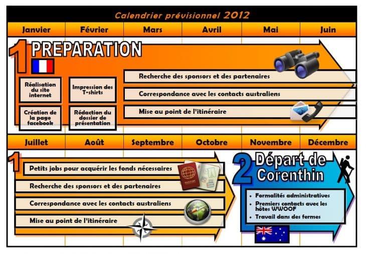 Notre planning de notre projet australien